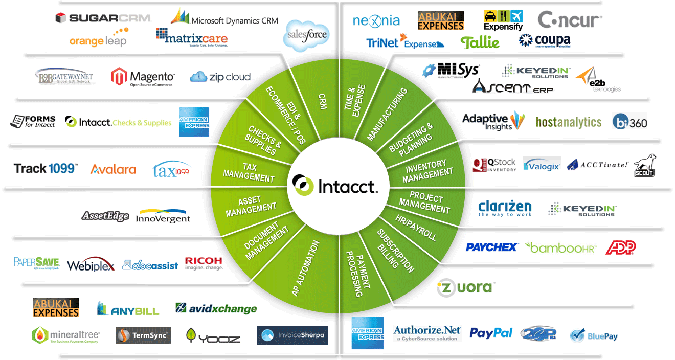 Intacct Market Place